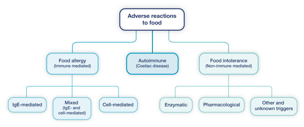 diagramme-product-allergy